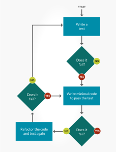 test-driven-development-lifecycle